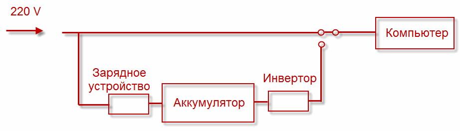 Схема ИБП такого типа